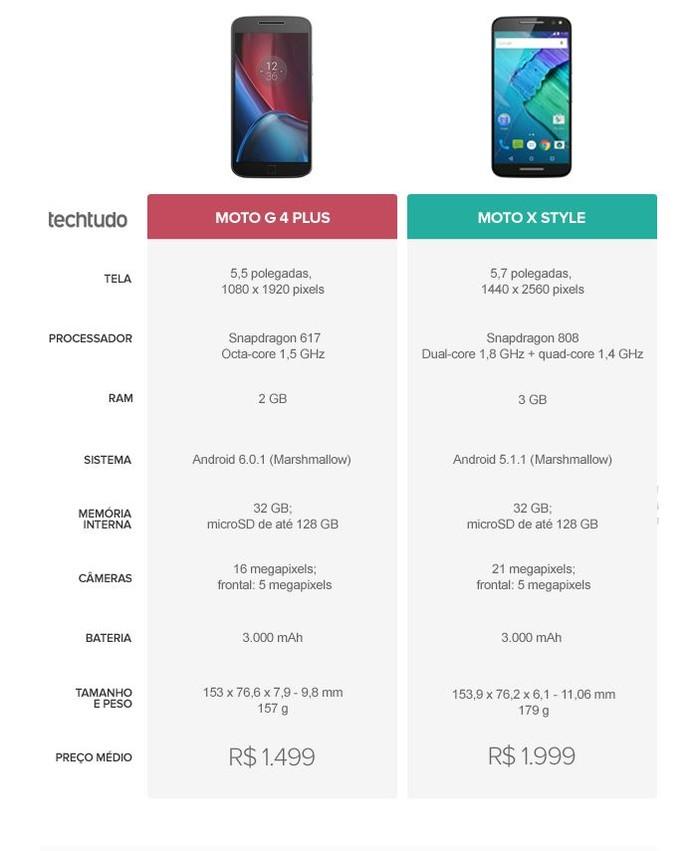 Tabela comparativa entre Moto G 4 Plus e Moto X Style (Foto: Arte/TechTudo)