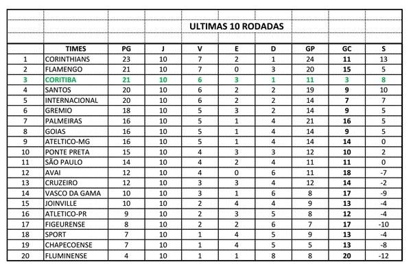 Blog Torcida Coritiba - tabela returno do Campeonato Brasileiro 2015