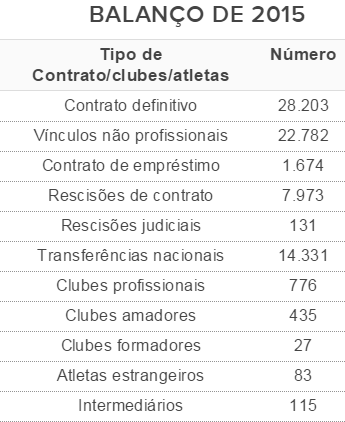 Tabela Balanço transferências 2015 (Foto: CBF)