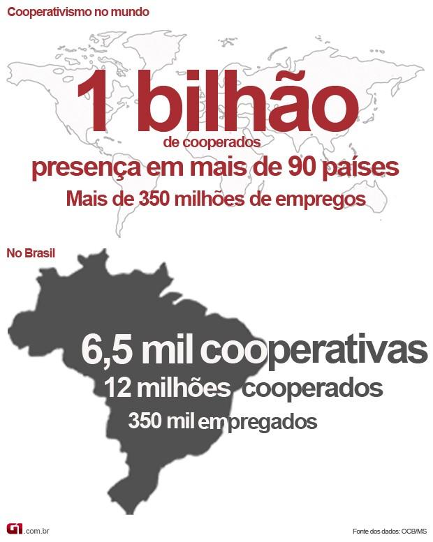 Infográfico sobre cooperativismo no mundo e no Brasil (Foto  Anderson  Viegas G1 MS c20890e78e07b