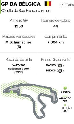 Info Horários Circuitos Bélgica Formula 1 (Foto: Editoria de Arte)