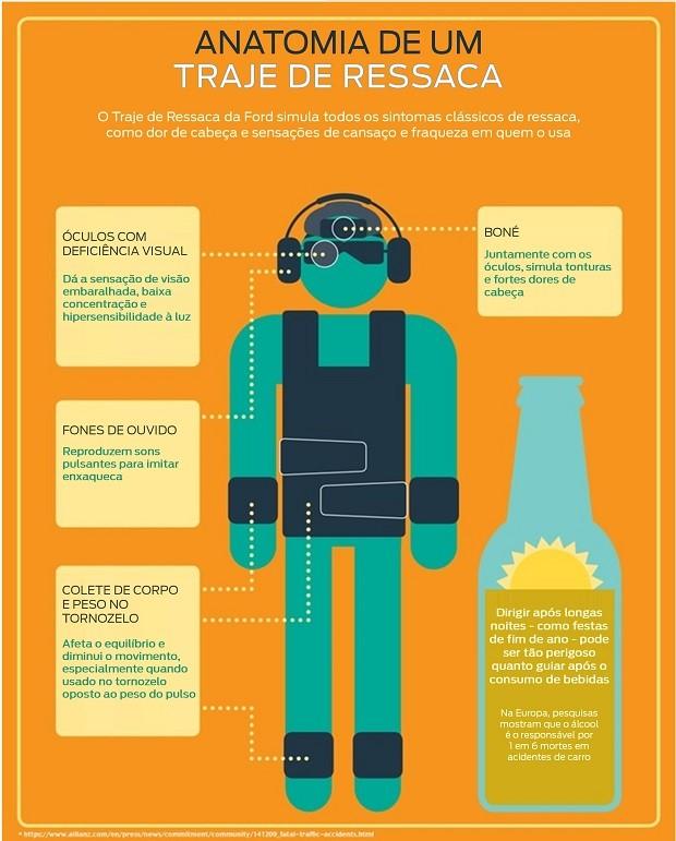 Infográfico explica quais as características do traje que simula os sintomas da ressaca (Foto: Divulgação)