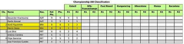 Classificação da categoria AM (Foto: Divulgação) (Foto: Divulgação)