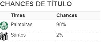 Tabela chances matemáticas de título rodada 36 (Foto: Infobola)