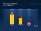 Ibope, votos válidos: Marcelo Miranda tem 59% e Sandoval Cardoso, 37%