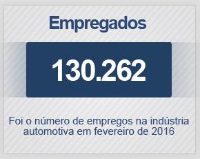 Indústria automotiva fechou fevereiro de 2016 com 130.262 empregados (Foto: G1)