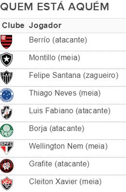 """Tabela """"Redação"""", quem está devendo (Foto: SporTV )"""