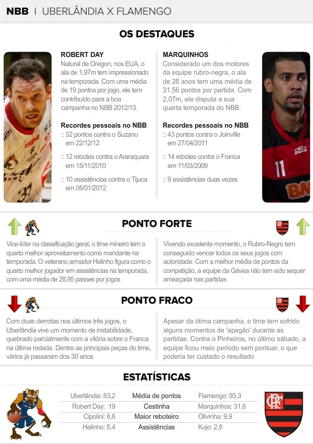 info Uberlândia X Flamengo números (Foto: arte esporte)