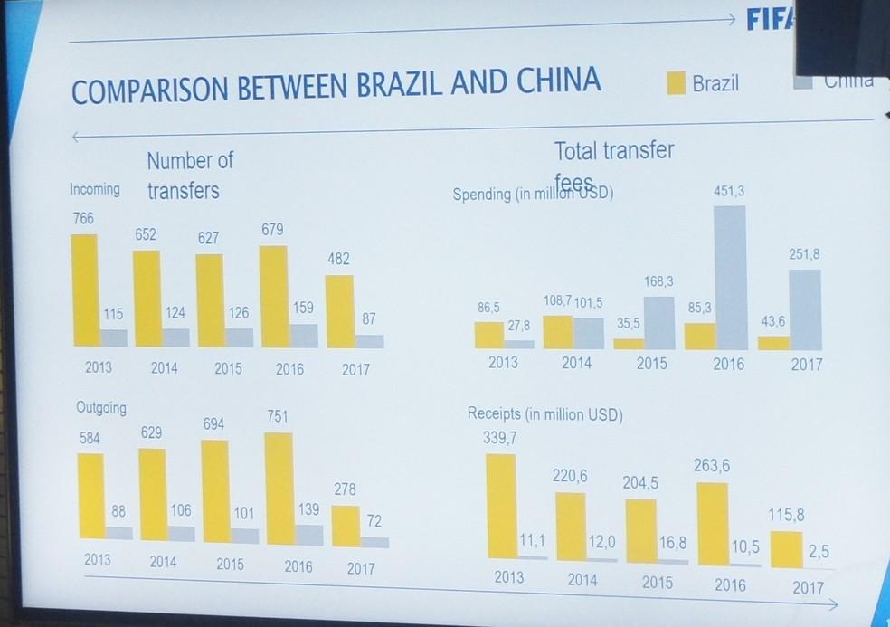 Transações de Brasil e China entre 2013 e 2017 (Foto: Daniel Mundim)