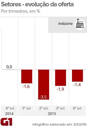 PIB indústria-trimestres (Foto: Arte/G1)