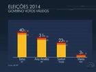 Ibope, votos válidos: Tarso tem 40%, Ana Amélia, 31%, e Sartori, 23%