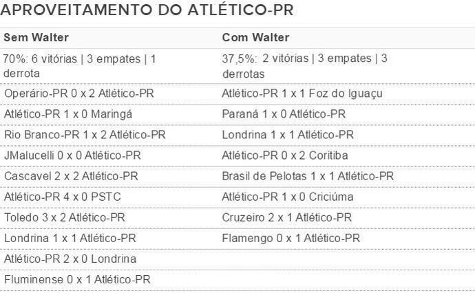 Walter aproveitamento (Foto: Dados: GloboEsporte.com)