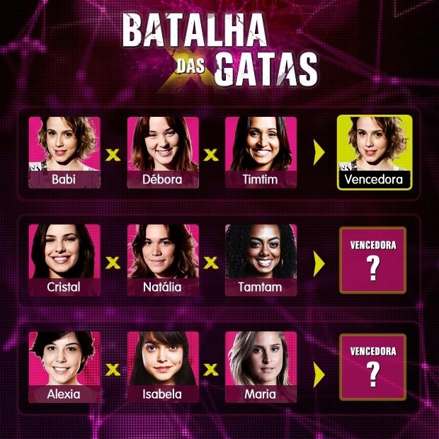 Confira a tabela da primeira fase da Batalha das Gatas  (Foto: Malhação / TV Globo)