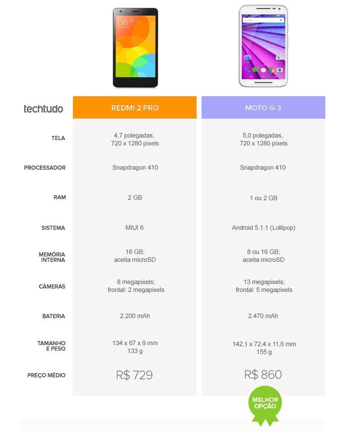 Tabela comparativa entre Redmi 2 Pro e Moto G 3 (Foto: Arte/TechTudo)