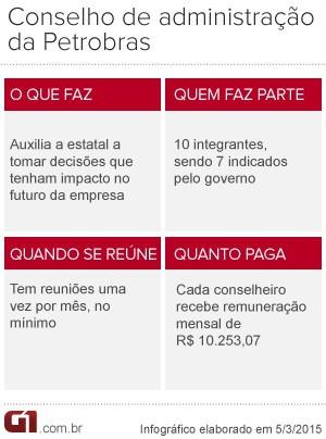 Conselho de Administração da Petrobras (Foto: Editoria de Arte/G1)
