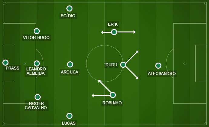Verdão testou formação com três zagueiros no segundo tempo contra o Botafogo (Foto: Reprodução)