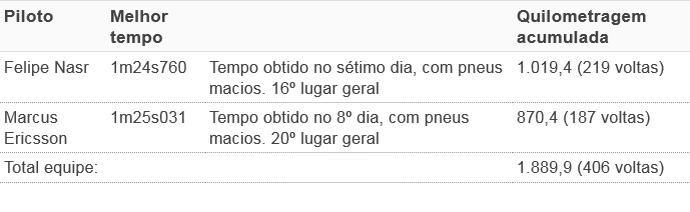 tempos sauber (Foto: GloboEsporte.com)