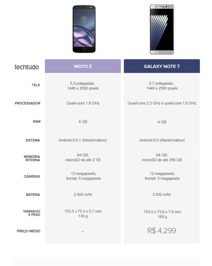 Tabela comparativa entre Moto Z e Galaxy Note 7 (Foto: Arte/TechTudo)
