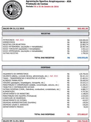 Prestação de contas, ASA, janeiro (Foto: Divulgação/ Ascom ASA)
