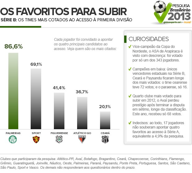 Favoritos_SERIE-B-2 (Foto: Infoesporte)