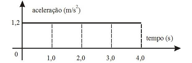 Gráfico aceleração tempo - MUV (Foto: Reprodução)