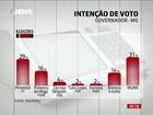 Em Minas Gerais, Pimentel tem 29% e Pimenta, 16%, aponta Datafolha