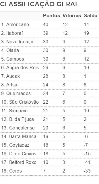 classificação geral da série b do carioca 2016, 9ª rodada (Foto: Arte)