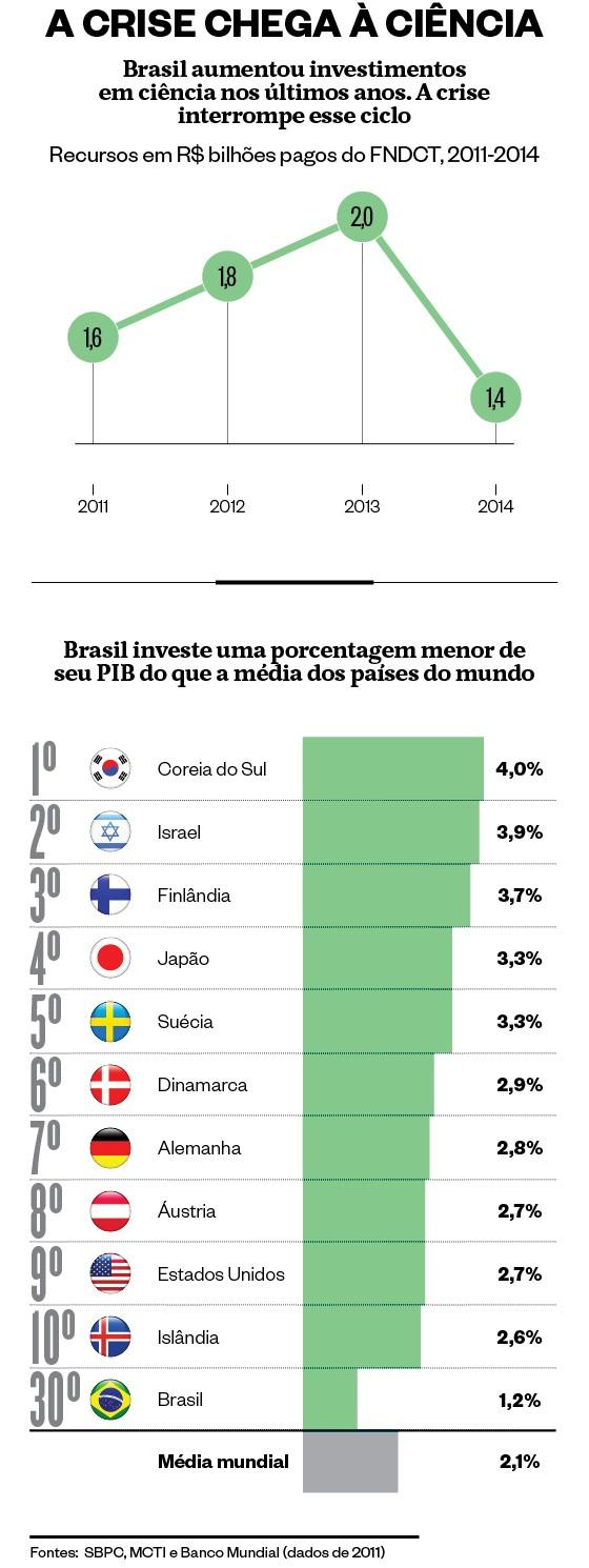 Infográfico sobre crise na ciência  (Foto: Giovana Tarakdjian/ÉPOCA  )