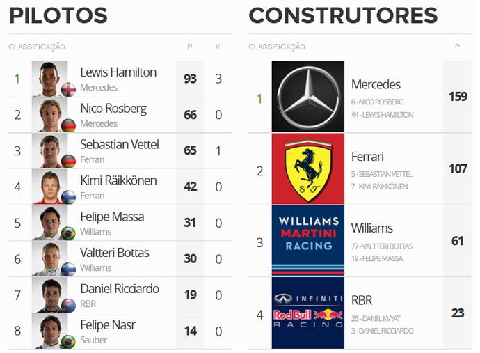Classificação do Mundial de Fórmula após o GP do Bahrein (Foto: GloboEsporte.com)
