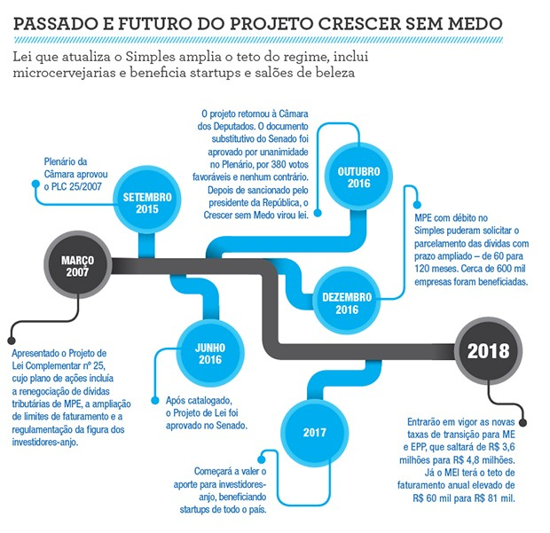 CrescerSemMedo-Infografico (Foto: Sebrae)