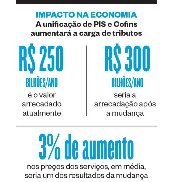 IMPACTO NA ECONOMIA A unificação de PIS e Cofins aumentará a carga de tributos (Foto: Revista ÉPOCA/Reprodução)