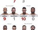 Palpitão do Combate: Werdum tem ligeiro favoritismo sobre Volkov no UFC Londres