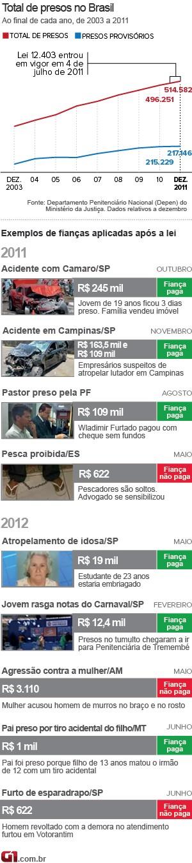 Infográfico: Total de presos no Brasil (Foto: G1)