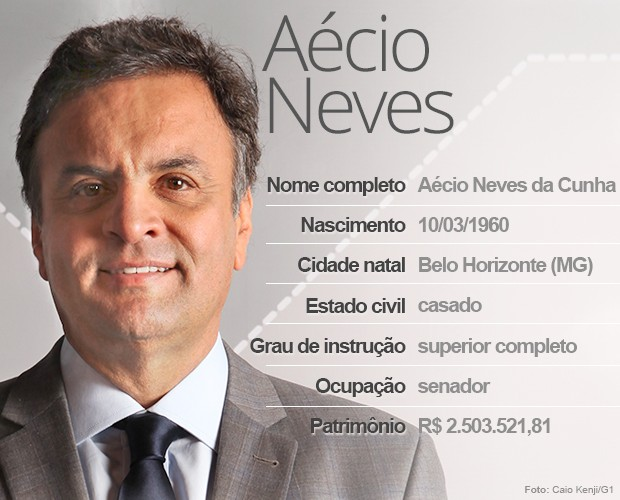 Aécio Neves (Foto: Arte/G1)