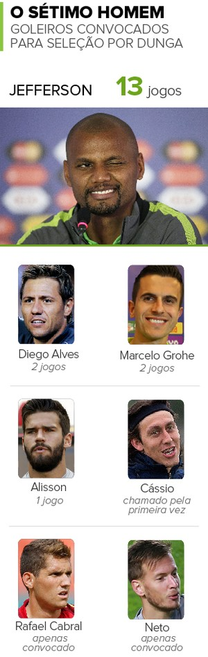 Info Goleiros Seleção brasileira (Foto: Infoesporte)