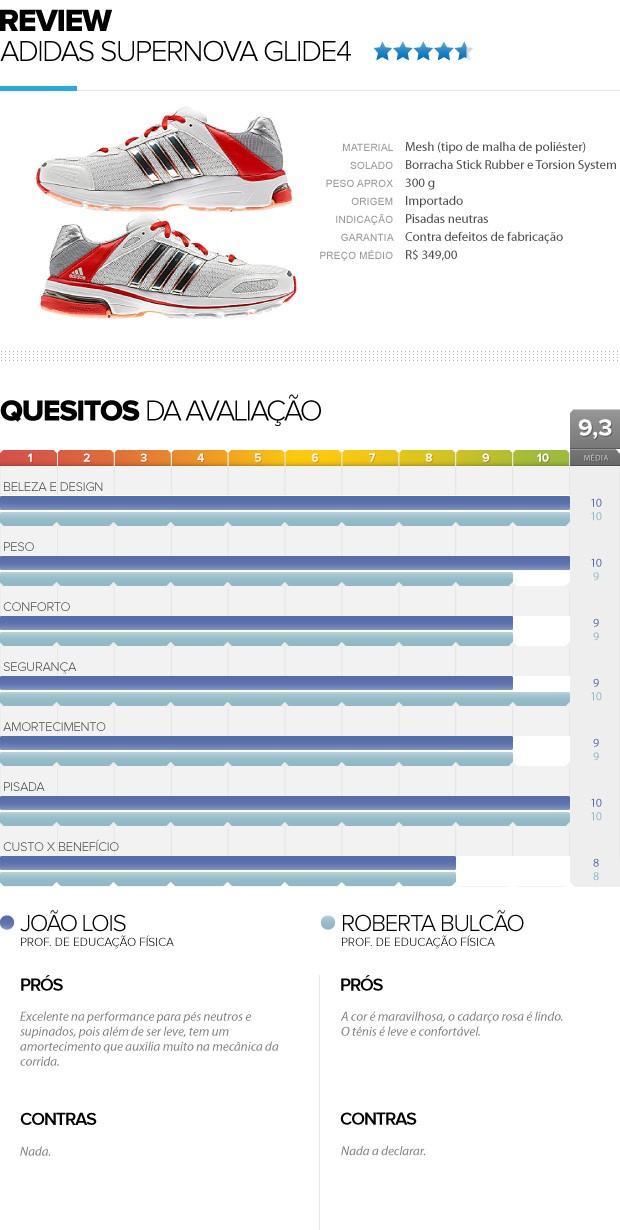 REVIEW tênis Adidas Supernova 4 final (Foto: Editoria de Arte / Globoesporte.com)