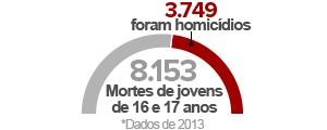 Homicídio é causa principal  de morte de jovens de 16 e 17 (Editoria de arte/G1)