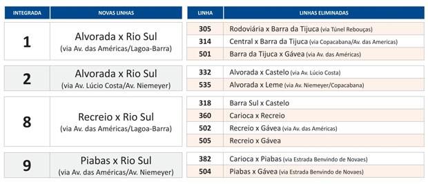 Novas linhas integradas dos ônibus do Rio (Foto: Reprodução / Prefeitura do Rio)