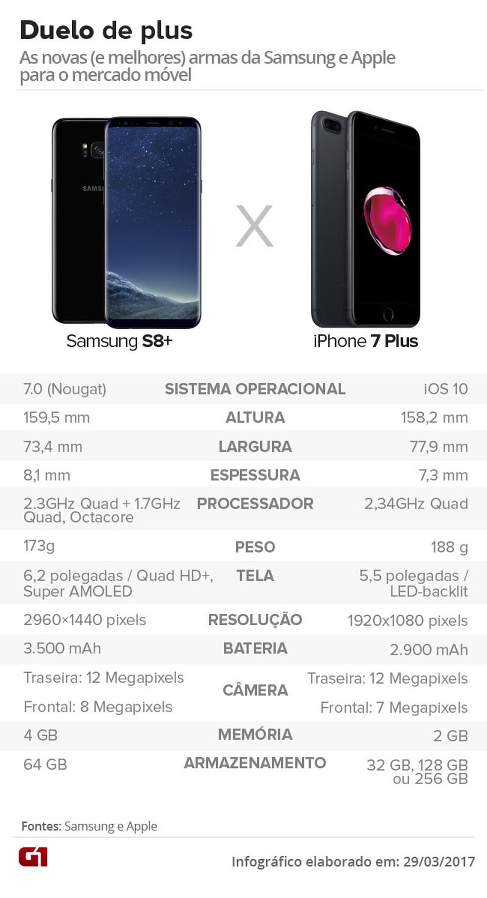 Confira comparação entre Samsung S8+ e iPhone 7 Plus (Foto: Arte/G1)