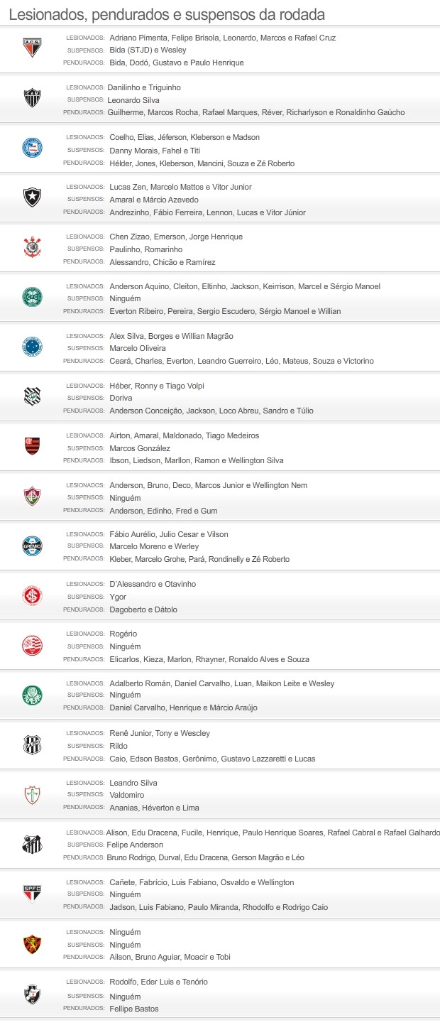 Suspensos e lesionados do brasileir&#227;o 2012 - 14/08/2012- novo (Foto: Editoria de arte / Globoesporte.com)