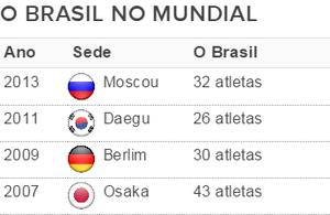 Delegação do Brasil em Mundiais de atletismo (Foto: Fonte: IAAF)