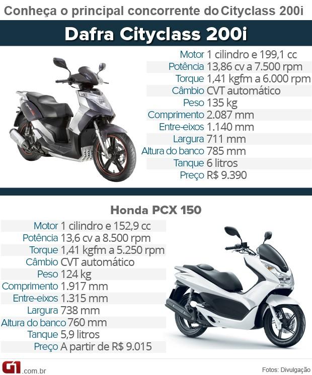 Concorrentes Dafra Cityclass 200i (Foto: G1)