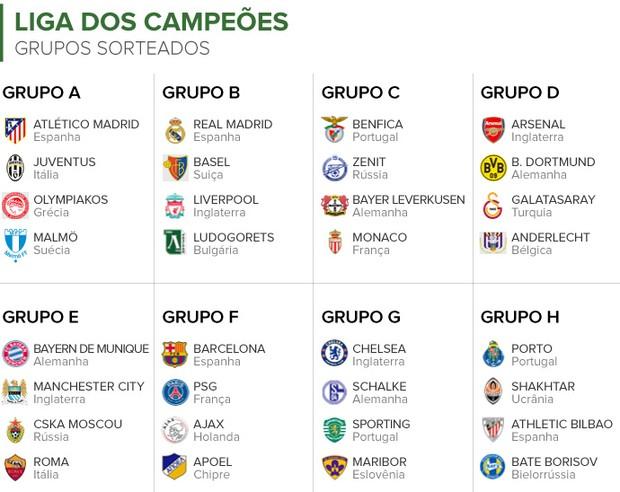 Info Sorteio dos GRUPOS da CHAMPIONS League (Foto: Infoesporte)