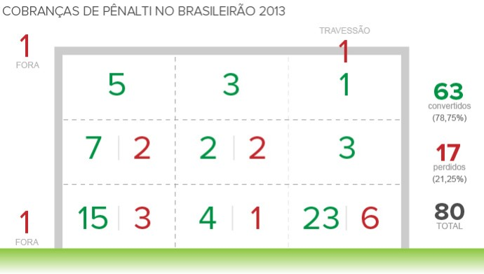 Info Penaltis 16-12 (Foto: Infoesporte)