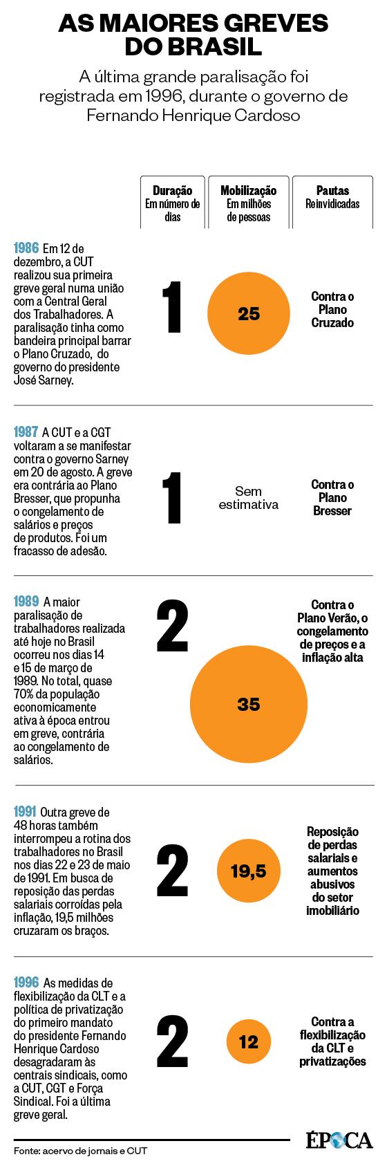 As maiores greves do Brasil (Foto: Fonte: acervo de jornais e CUT)
