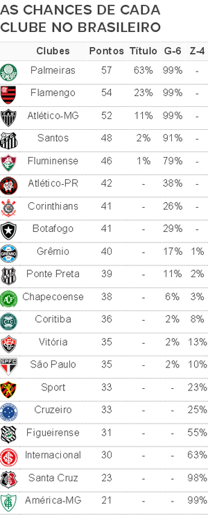 Chances e riscos 28ª rodada Brasilerio 2016 (Foto: Infoesporte)