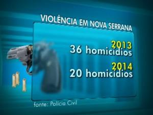 Nova Serrana MG homicídios crimes  (Foto: Reprodução/TV Integração)