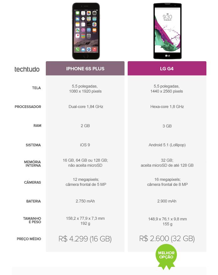 LG G4 surge como melhor opção neste comparativo contra o iPhone 6S Plus (Foto: Arte/TechTudo)