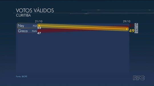 Ibope, votos válidos: Rafael Greca tem 51% e Ney Leprevost, 49%