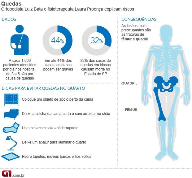 Bem Estar - Infográfico sobre quedas (Foto: Arte/G1)